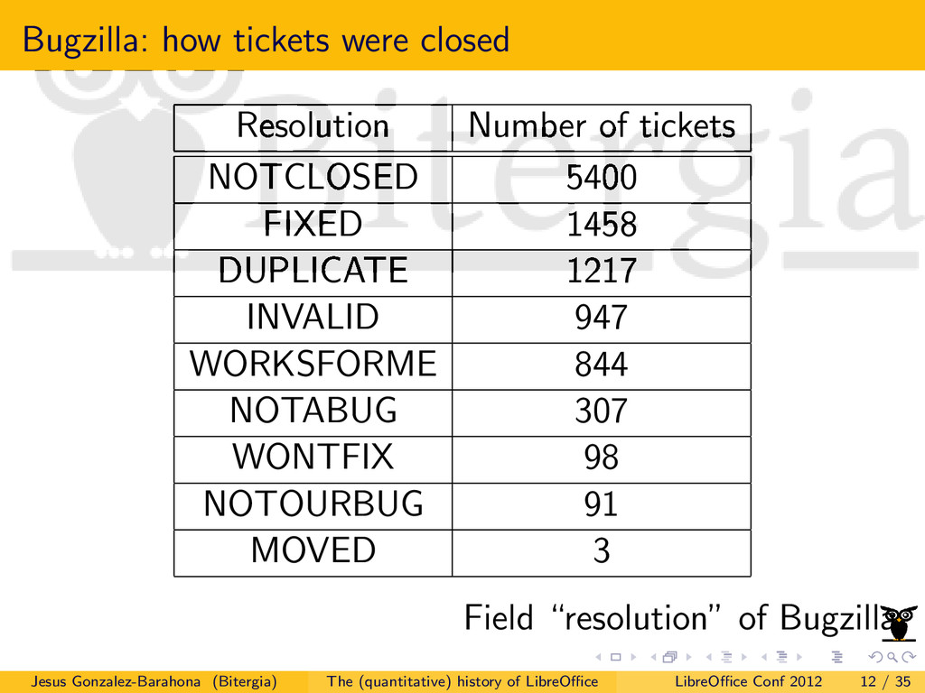 Bugzilla: how tickets were closed Resolution Nu...