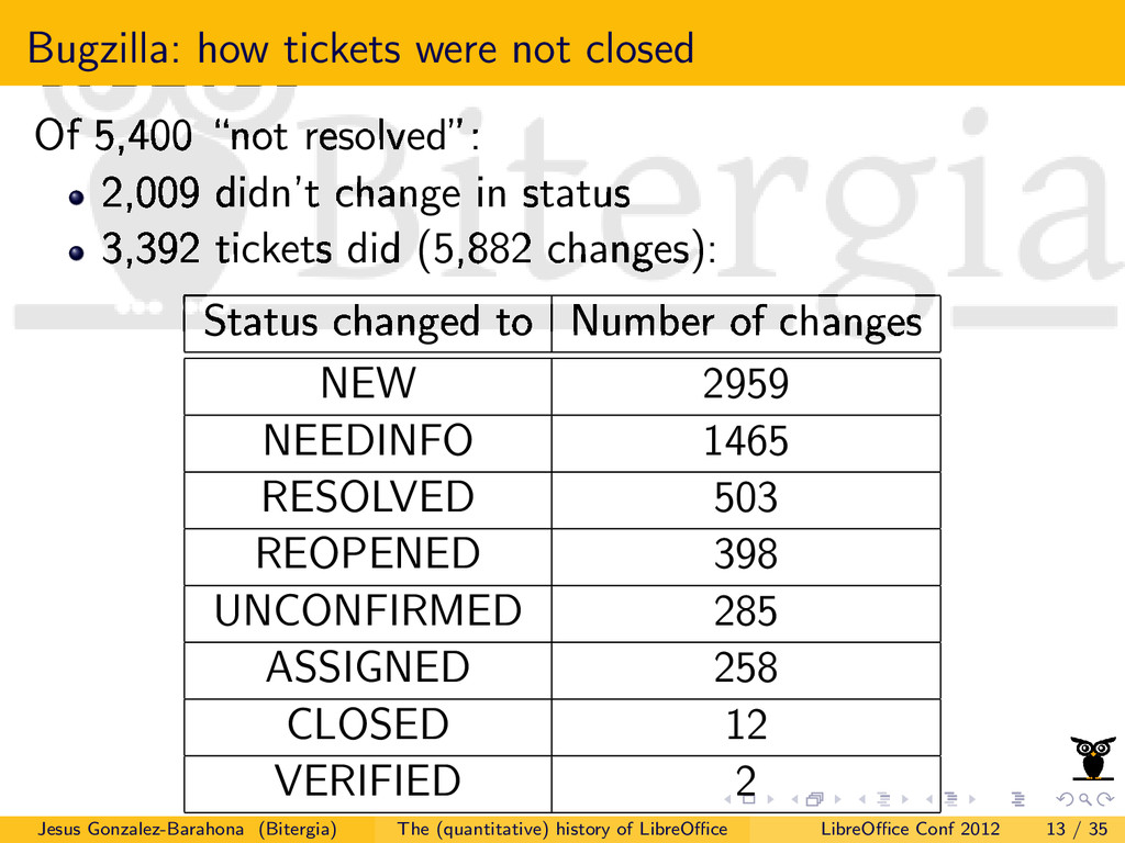 Bugzilla: how tickets were not closed Of 5,400 ...