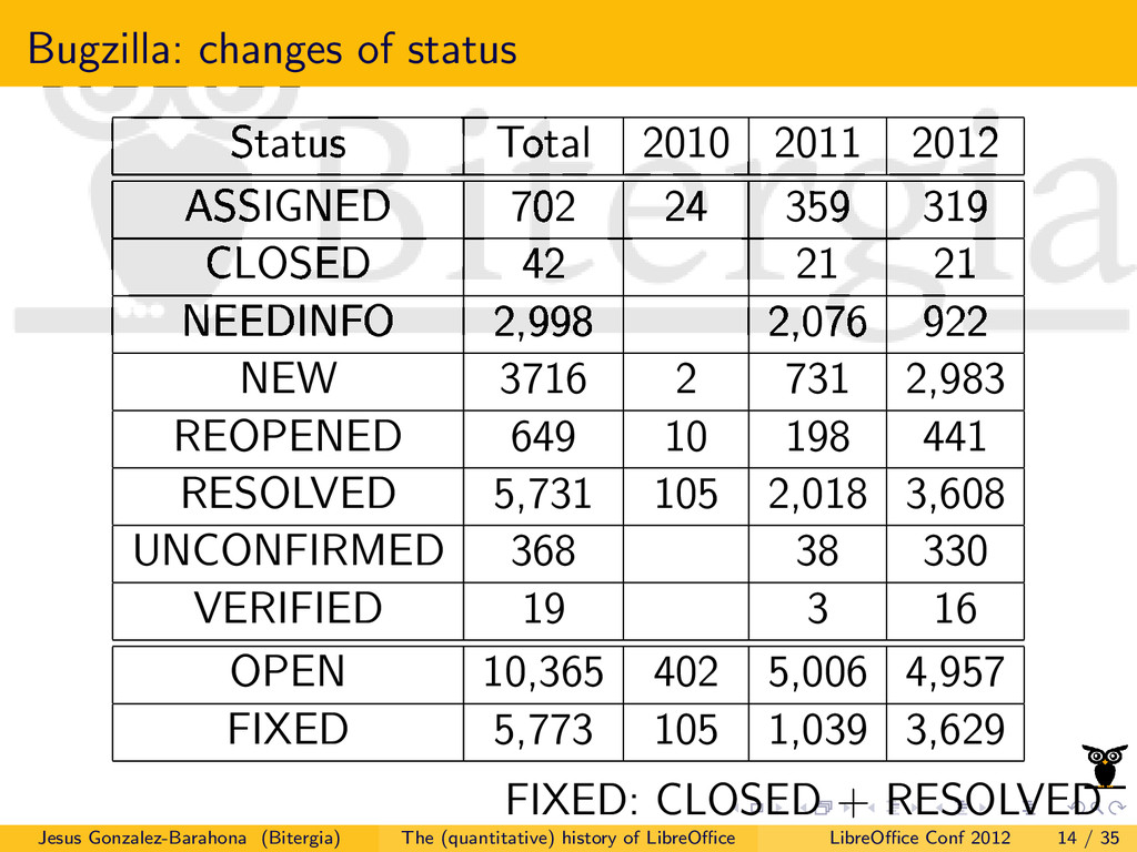 Bugzilla: changes of status Status Total 2010 2...