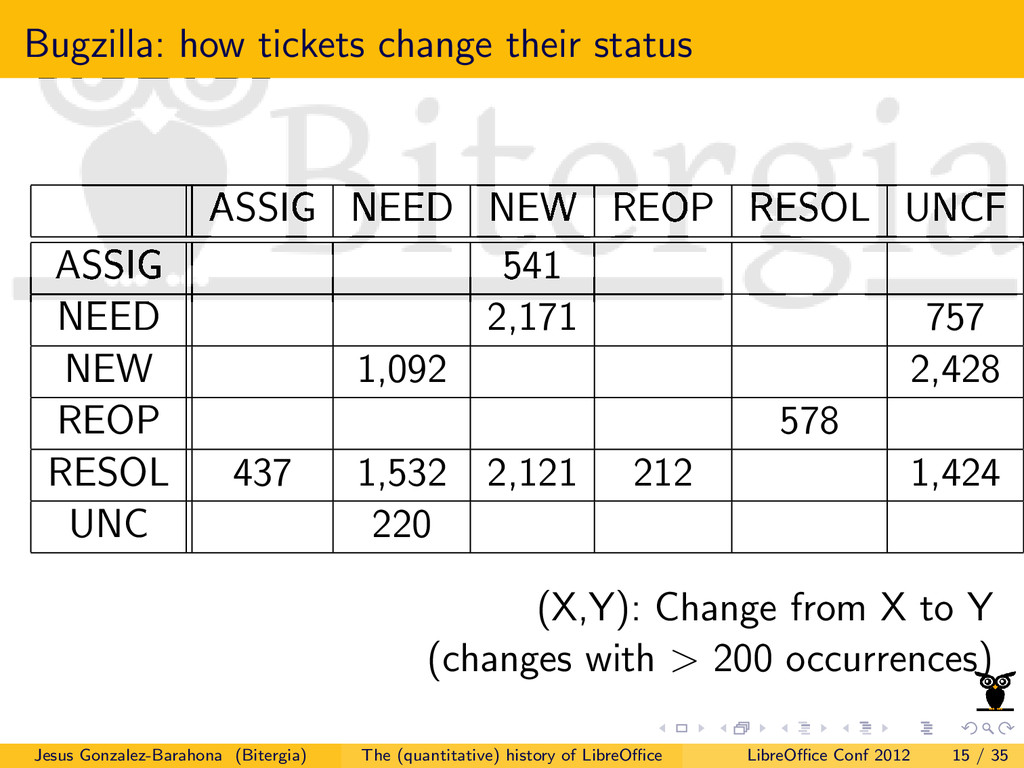 Bugzilla: how tickets change their status ASSIG...