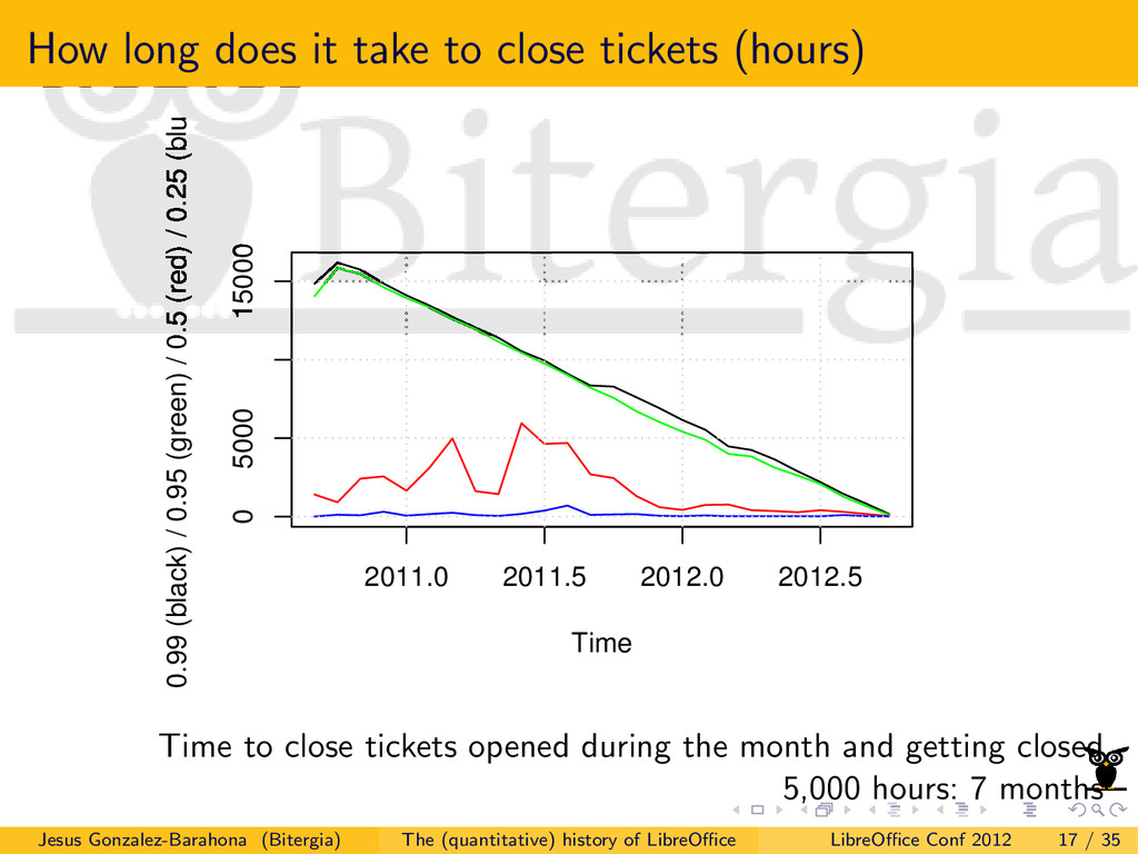 How long does it take to close tickets (hours) ...