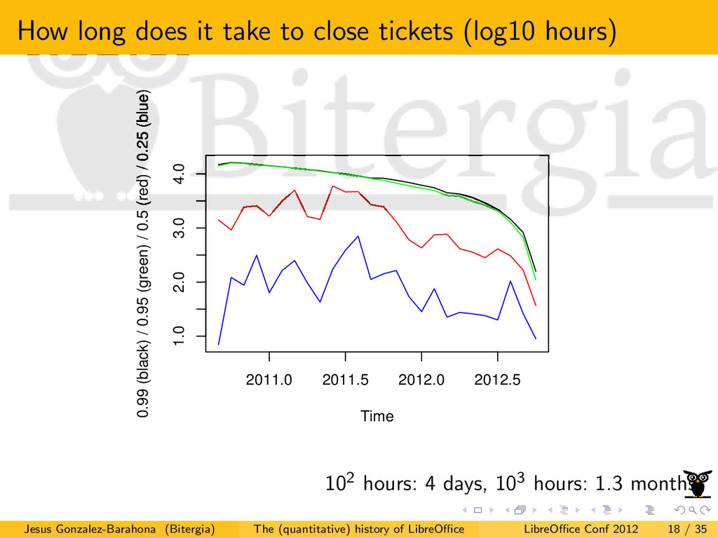 How long does it take to close tickets (log10 h...