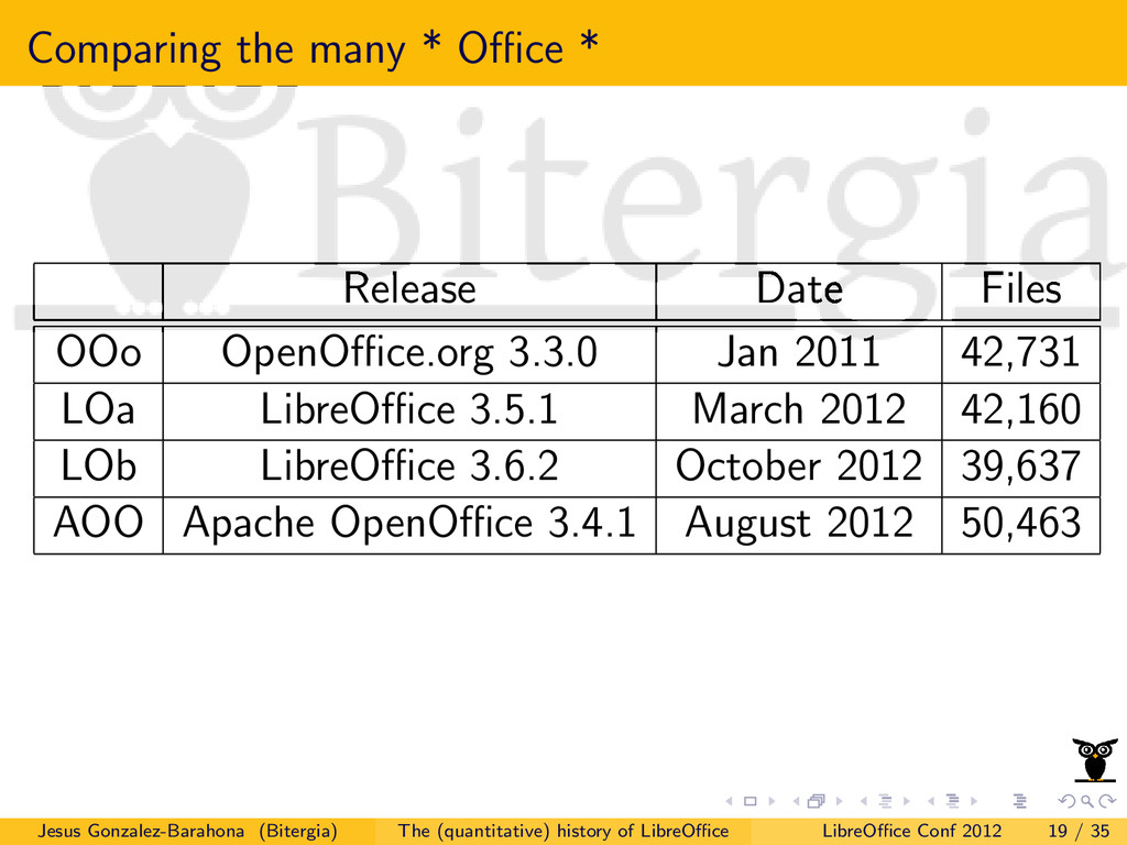 Comparing the many * Office * Release Date Files ...