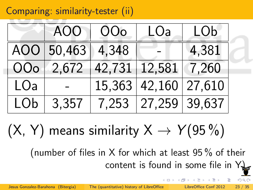Comparing: similarity-tester (ii) AOO OOo LOa L...