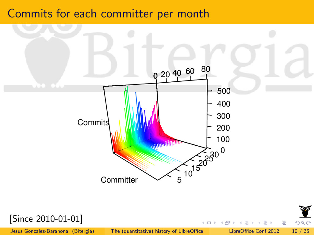 Commits for each committer per month Committer ...