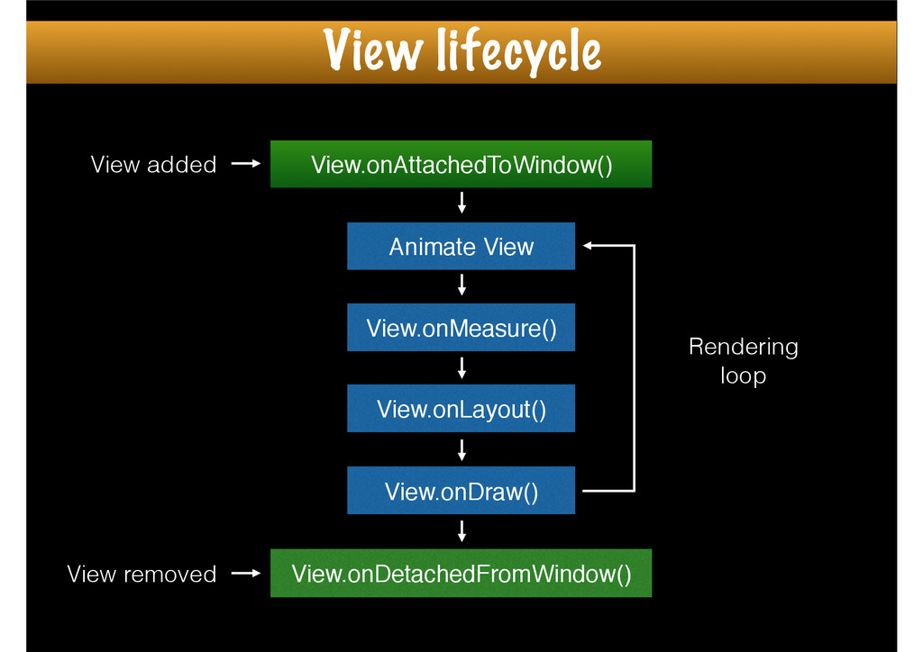 View.onAttachedToWindow() View.onDetachedFromWi...