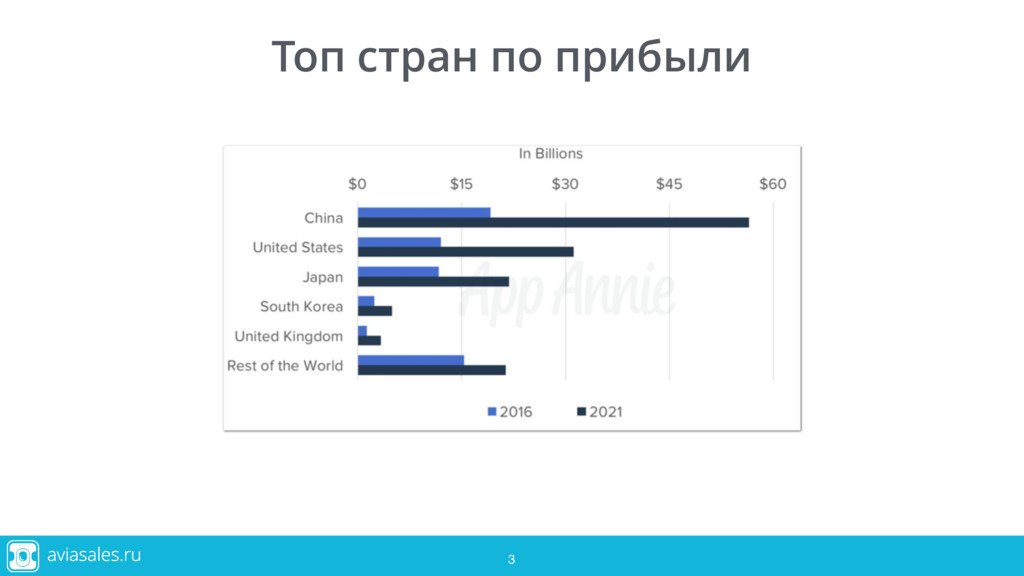 Топ стран по прибыли 3 3