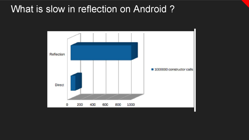 What is slow in reflection on Android ?
