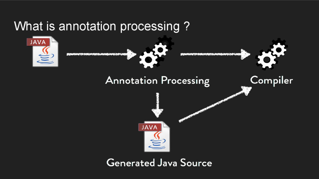 What is annotation processing ?