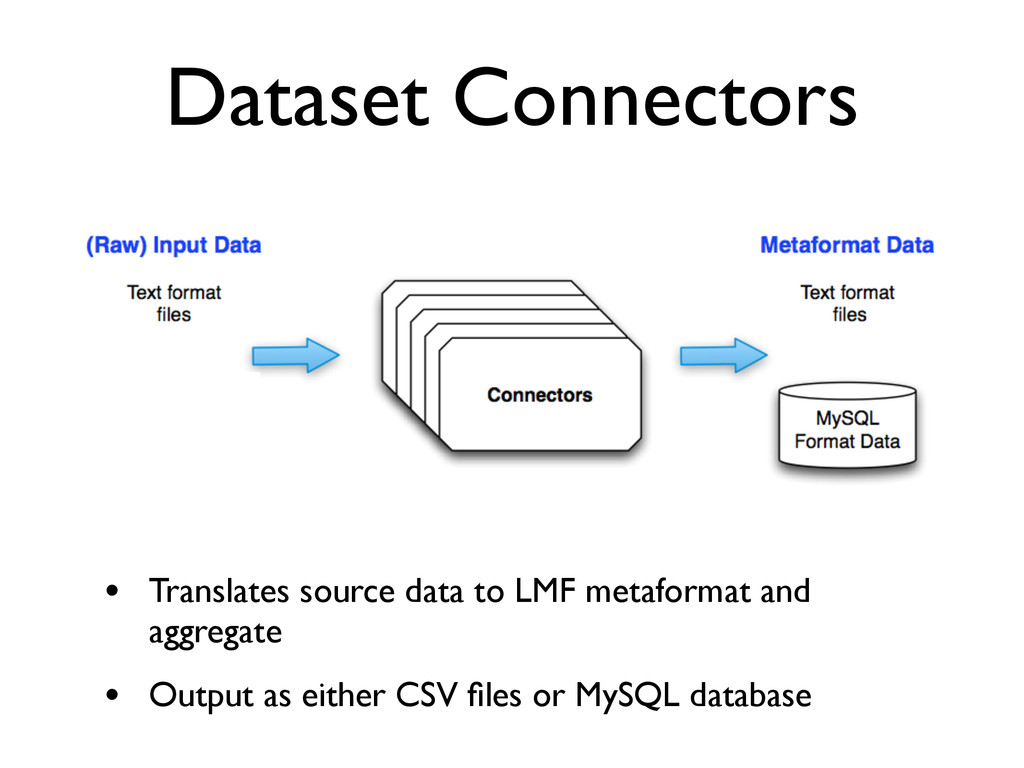 Dataset Connectors • Translates source data to ...