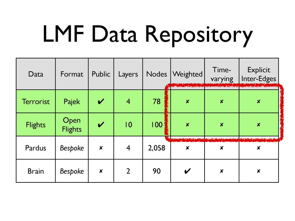 Data Format Public Layers Nodes Weighted Time- ...