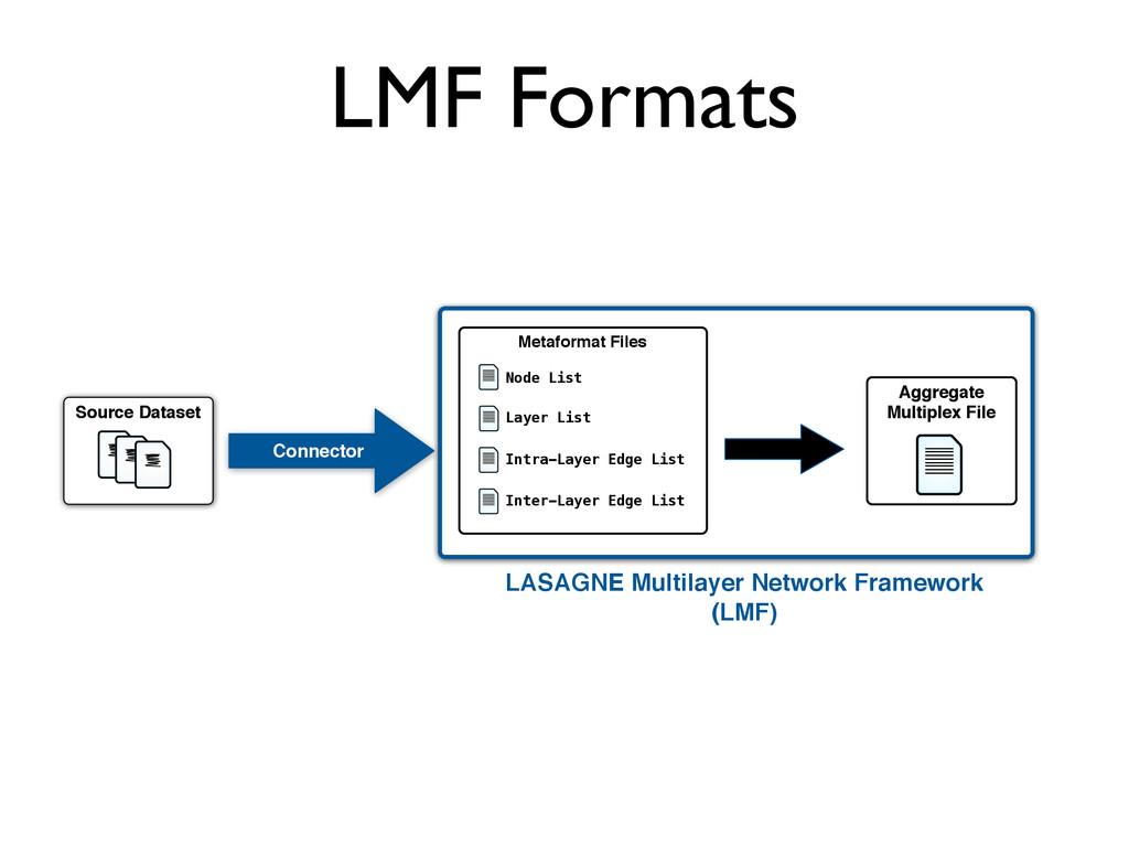 LMF Formats Source Dataset Connector Metaformat...