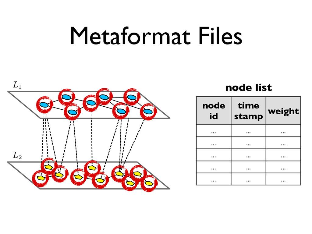Metaformat Files ↵ node id time stamp weight .....