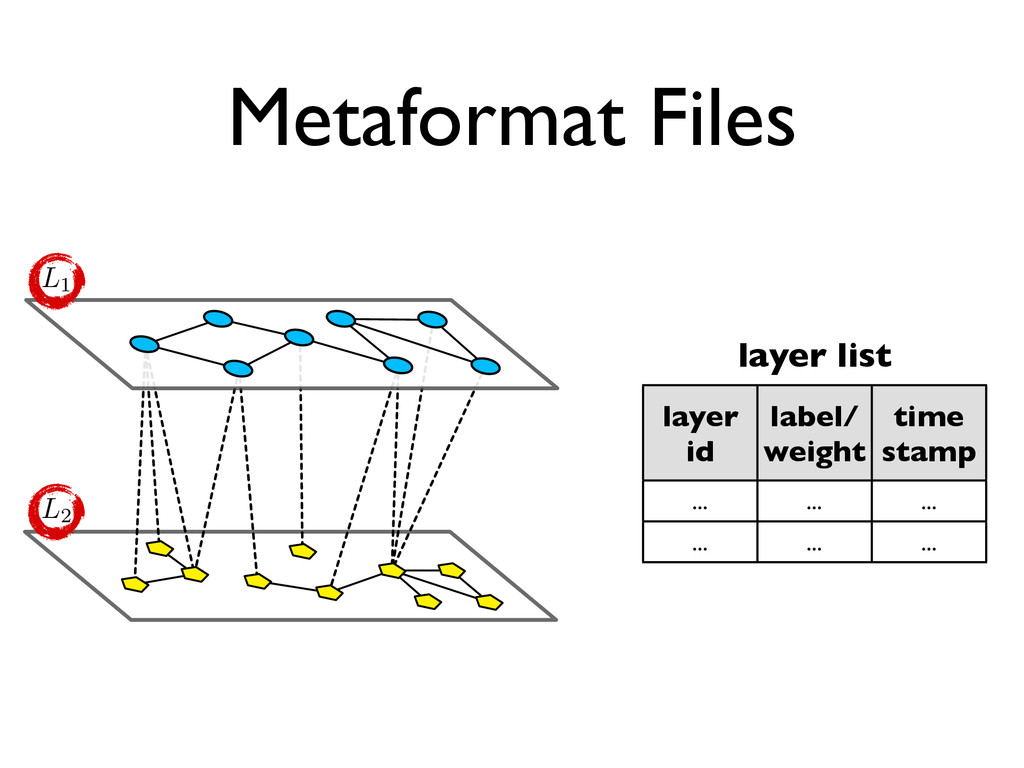 Metaformat Files ↵ layer id label/ weight time ...