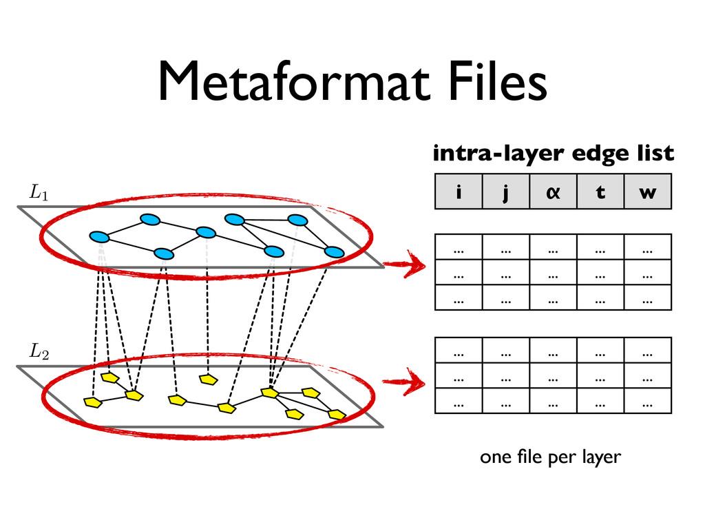 Metaformat Files ↵ i j α t w intra-layer edge l...