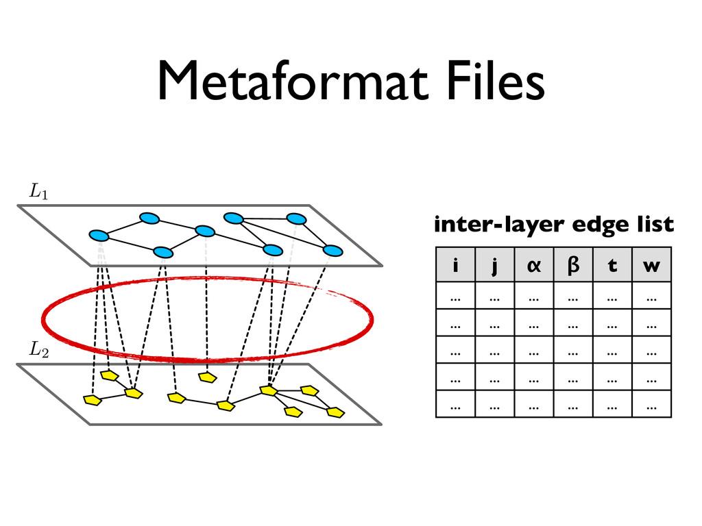Metaformat Files ↵ inter-layer edge list i j α ...