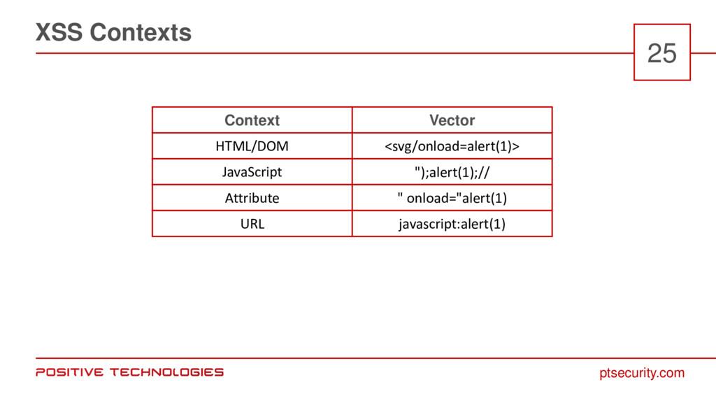 ptsecurity.com XSS Contexts 25 Context HTML/DOM...