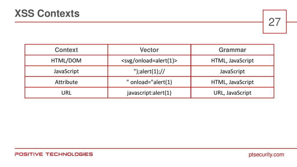 ptsecurity.com XSS Contexts 27 Context HTML/DOM...