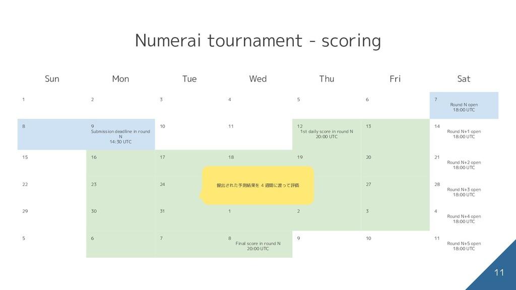 Numerai tournament - scoring Sun Mon Tue Wed Th...