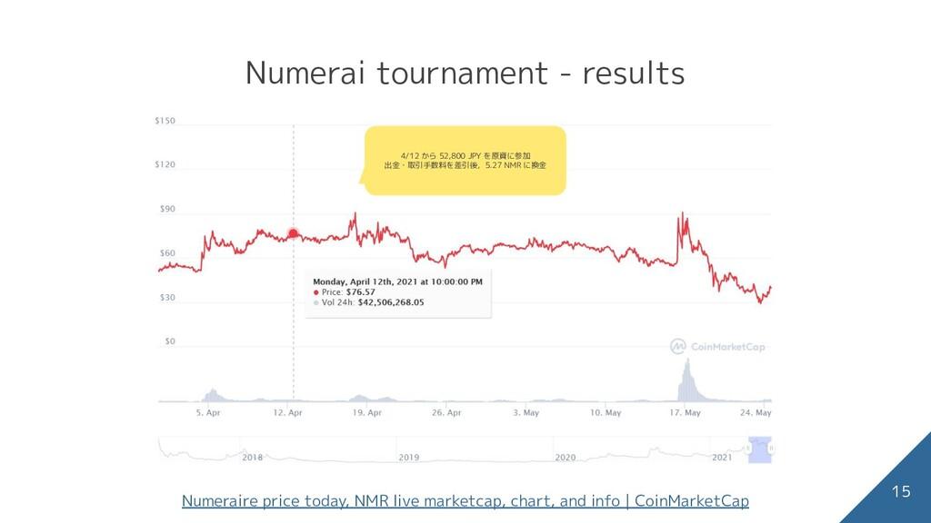 Numerai tournament - results 15 Numeraire price...