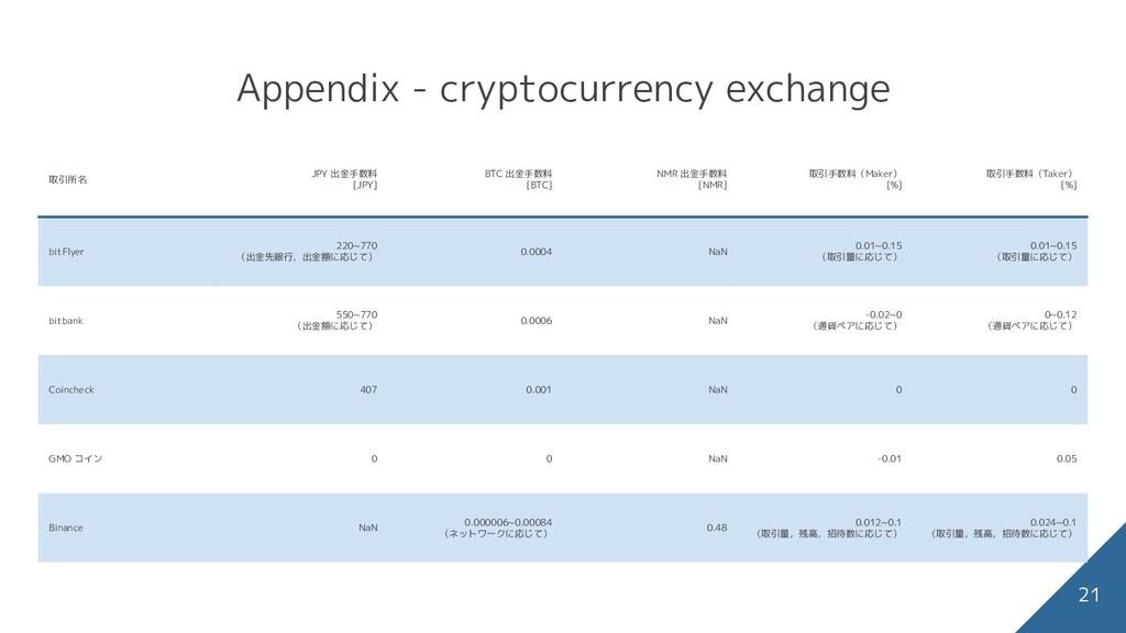 Appendix - cryptocurrency exchange 取引所名 JPY 出金手...
