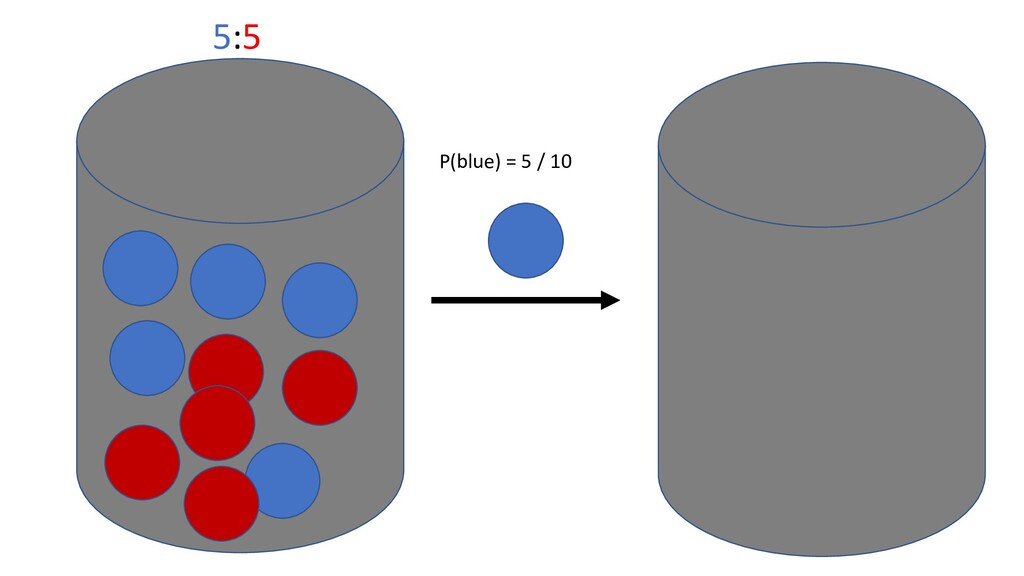 5:5 P(blue) = 5 / 10