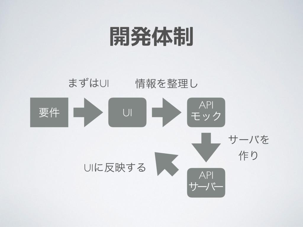 開発体制 ཁ݅ UI API ϞοΫ API αʔ ό ʔ ·ͣUI ใΛཧ͠ αʔόΛ...