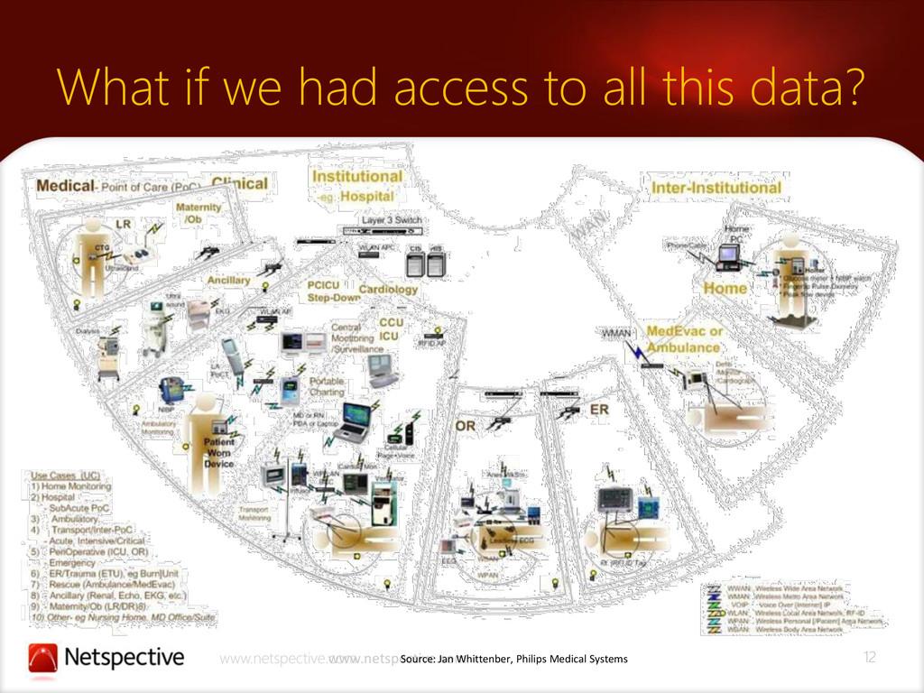 12 www.netspective.com www.netspective.com What...