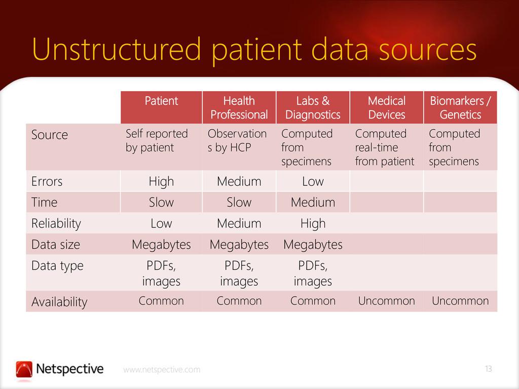 13 www.netspective.com Unstructured patient dat...