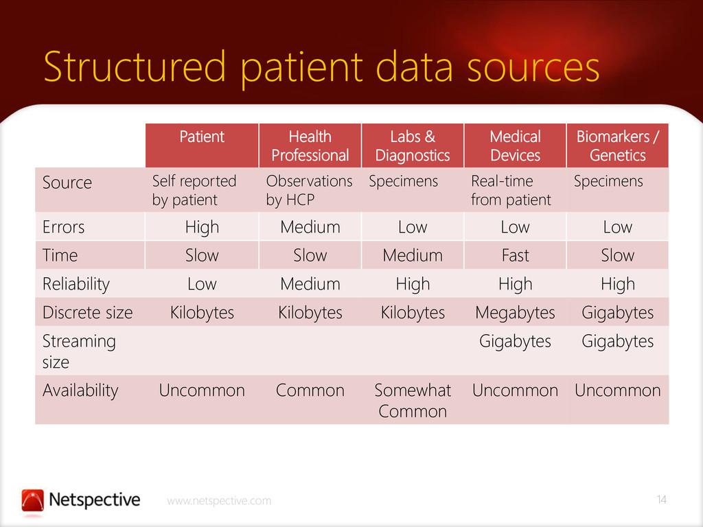 14 www.netspective.com Structured patient data ...