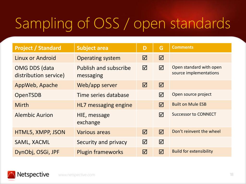 18 www.netspective.com Sampling of OSS / open s...