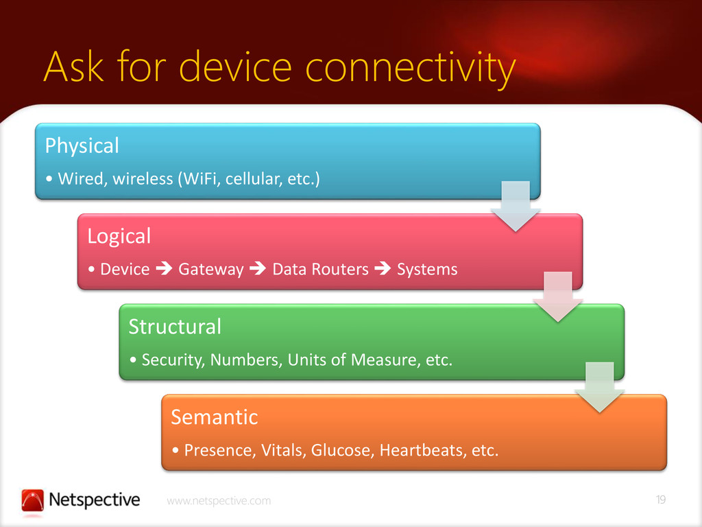 19 www.netspective.com Ask for device connectiv...