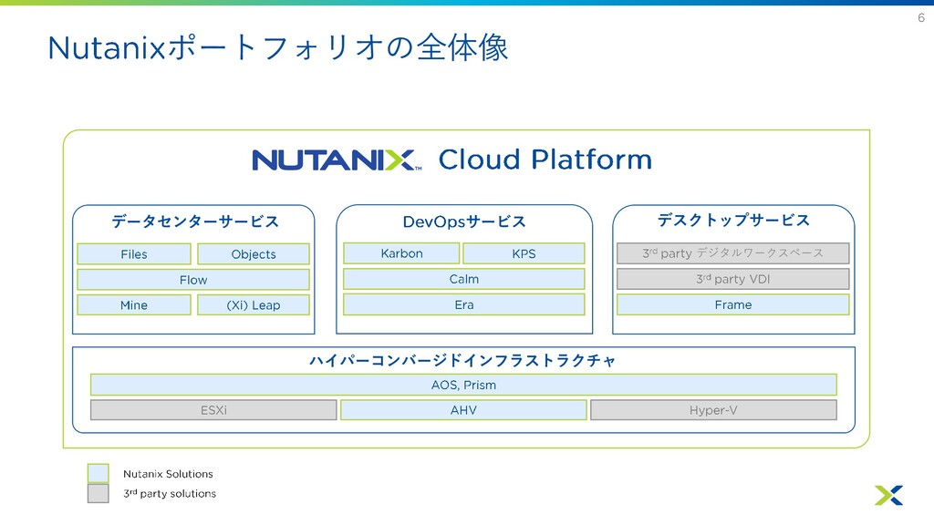 ポートフォリオの全体像 データセンターサービス サービス デスクトップサービス ハイパーコンバ...