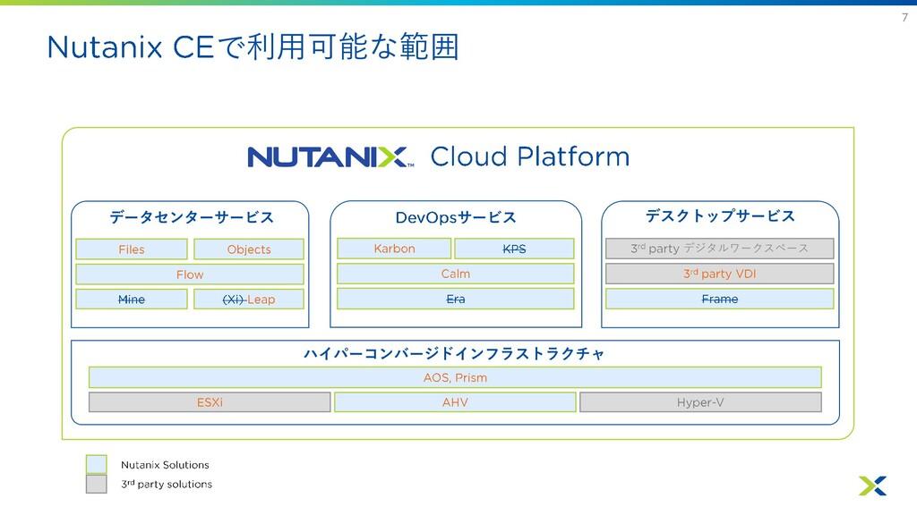 で利用可能な範囲 データセンターサービス サービス デスクトップサービス ハイパーコンバージド...