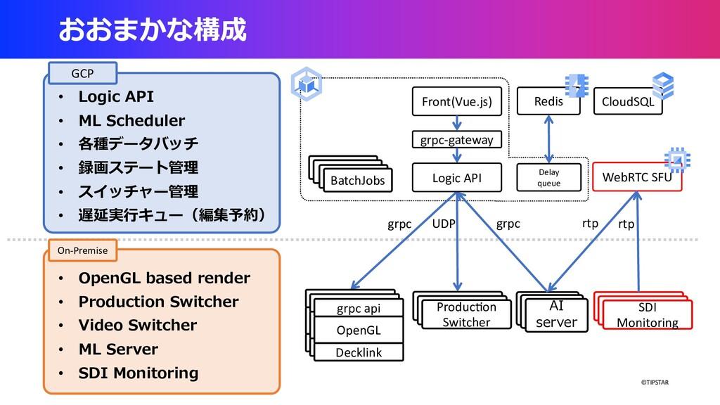 ©TIPSTAR おおまかな構成 • Logic API • ML Scheduler • 各...
