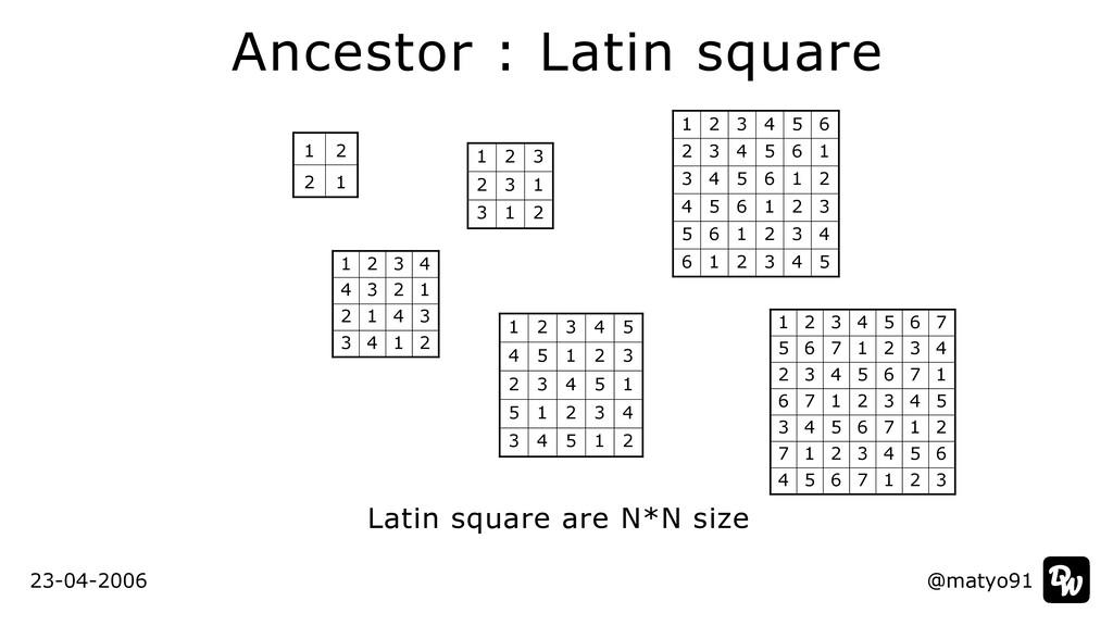 Ancestor : Latin square @matyo91 @matyo91 Latin...
