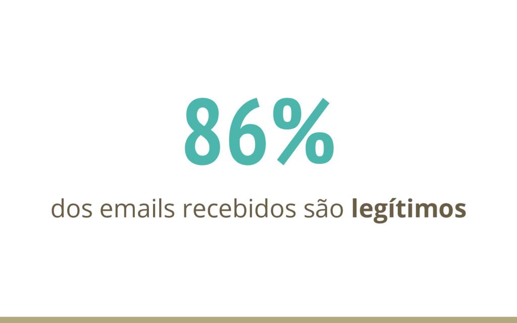 86% dos emails recebidos são legítimos