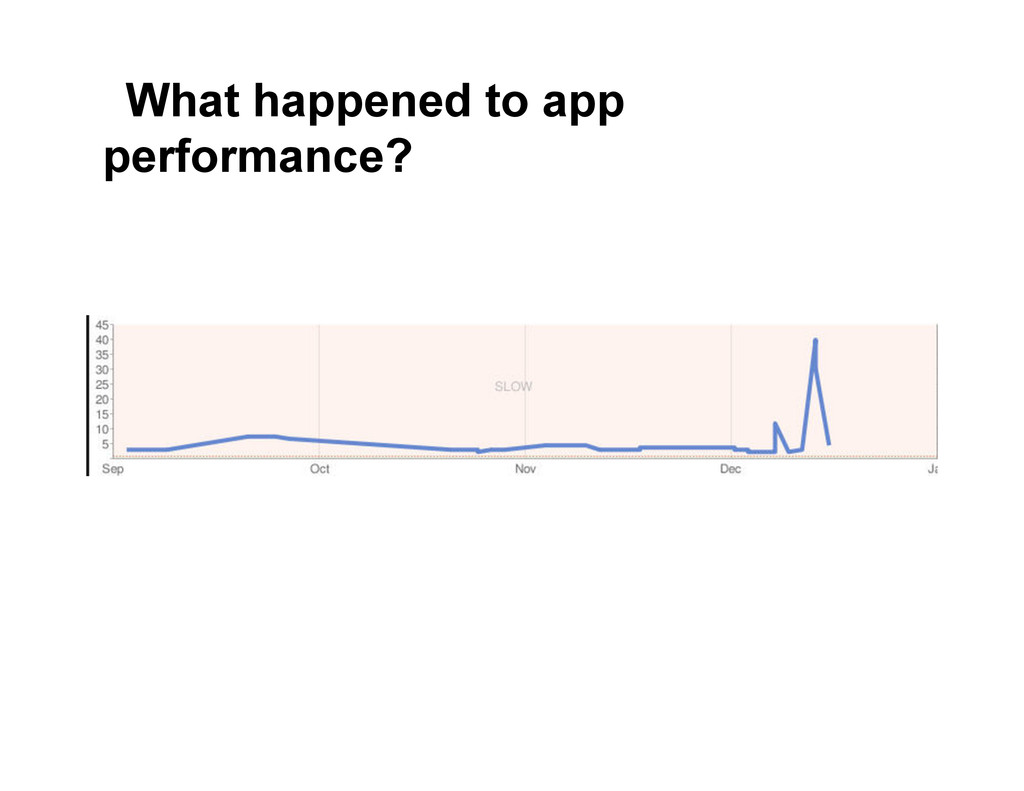 What happened to app performance?