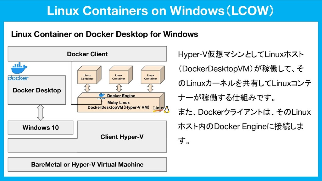Linux Containers on Windows(LCOW) Linux Contain...