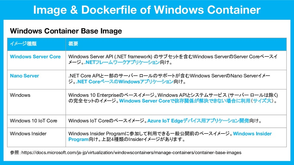 Image & Dockerfile of Windows Container Windows ...