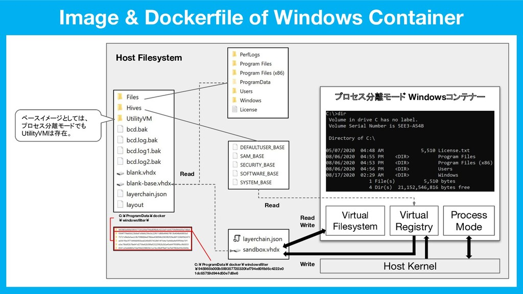 Image & Dockerfile of Windows Container Host Ker...