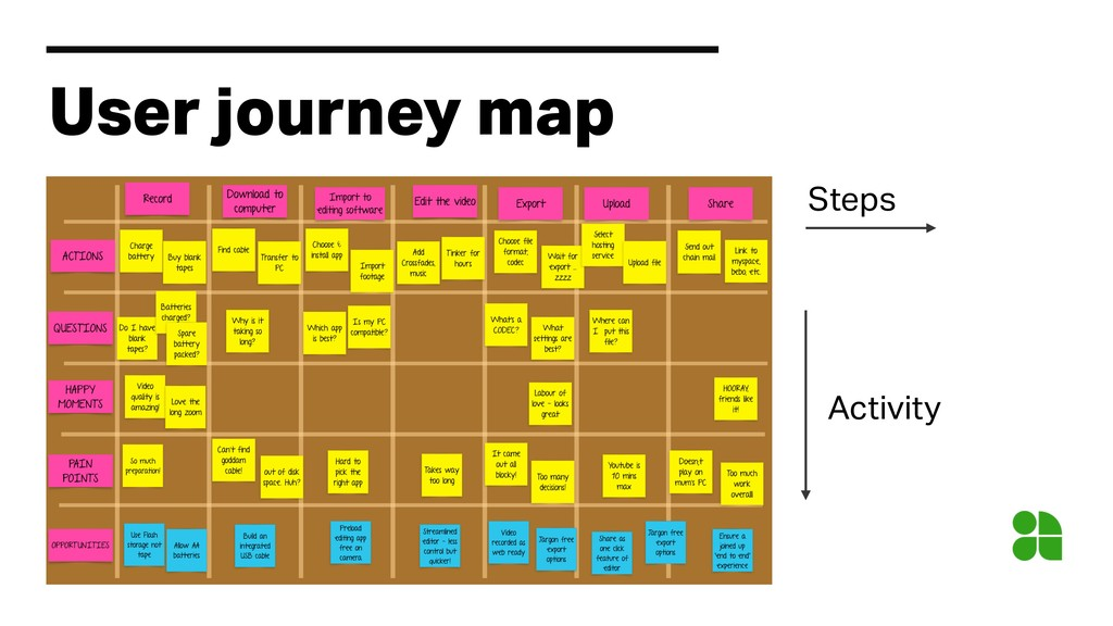 User journey map Steps Activity