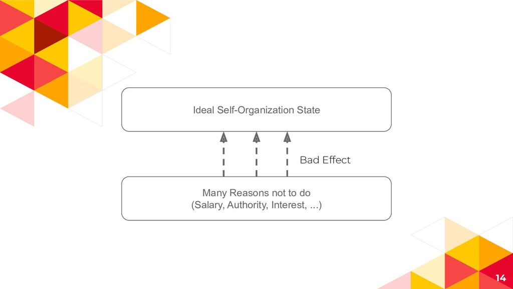 14 Ideal Self-Organization State Many Reasons n...