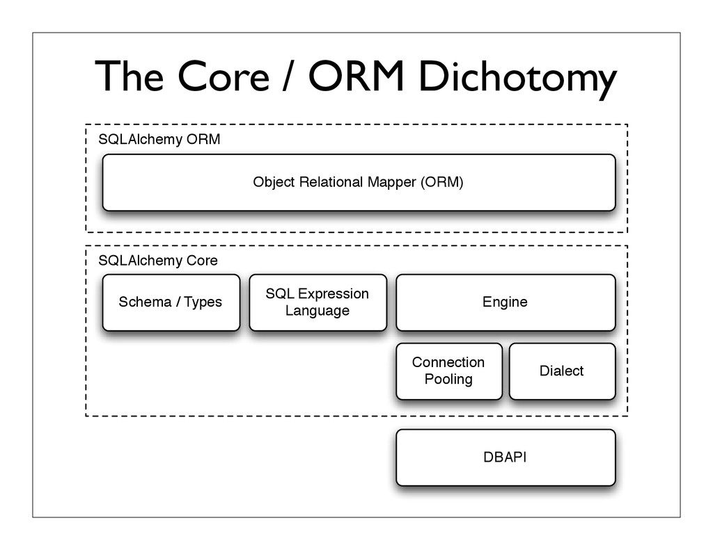 The Core / ORM Dichotomy SQLAlchemy Core SQLAlc...