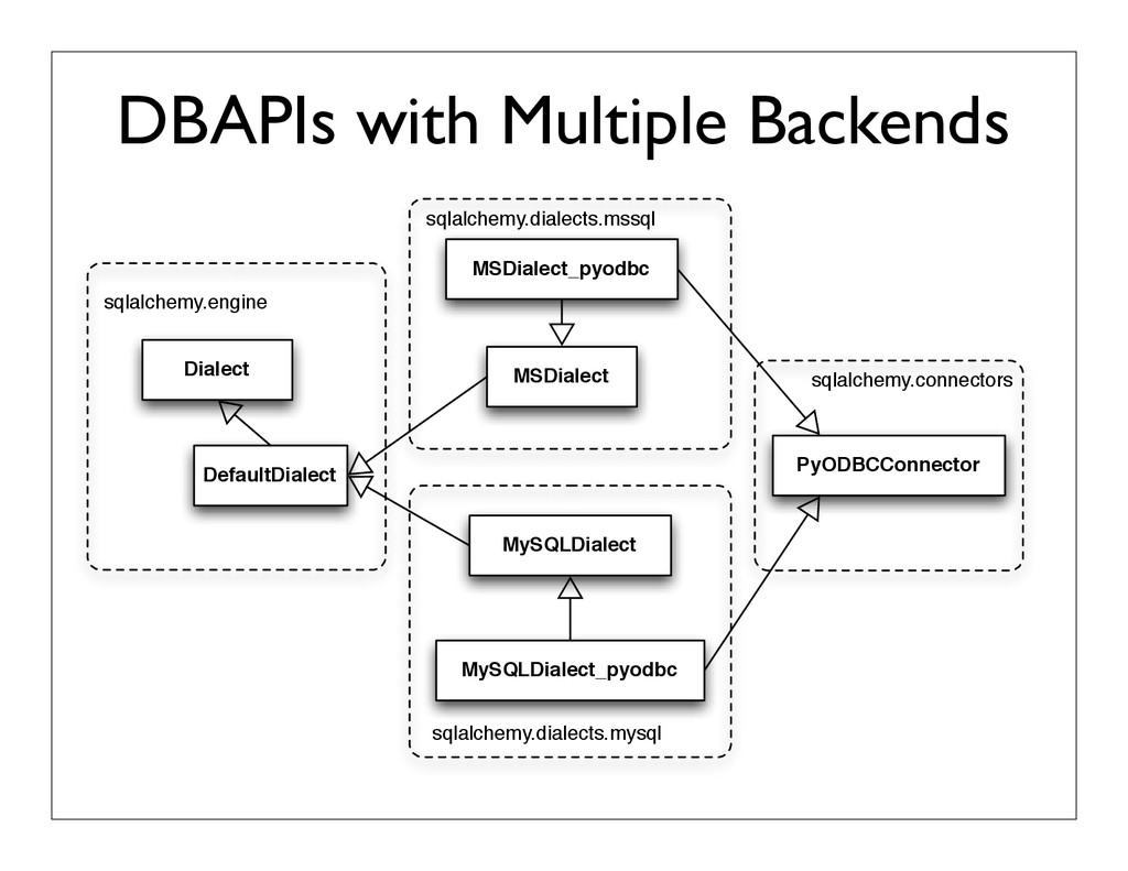 DBAPIs with Multiple Backends Dialect DefaultDi...