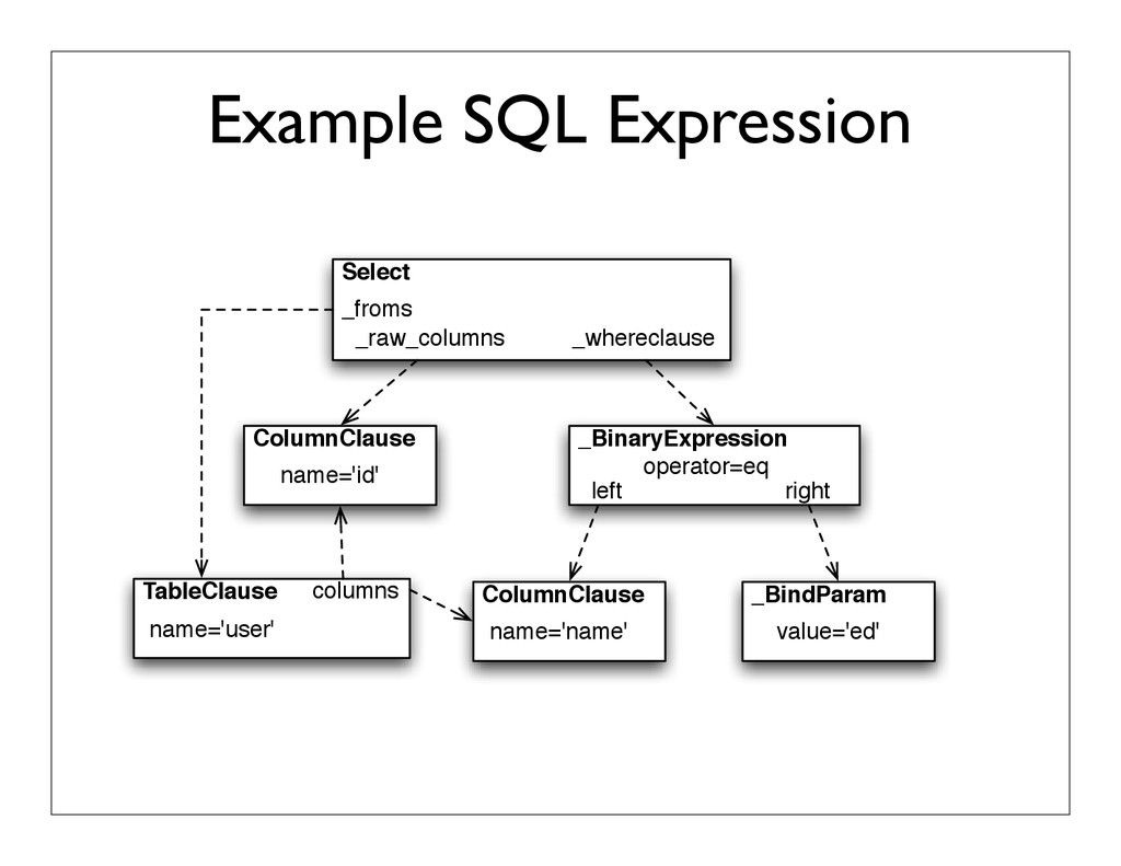 Example SQL Expression TableClause Select name=...