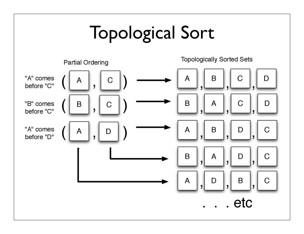 Topological Sort , , , A D C ( , ) ( , ) B C ( ...