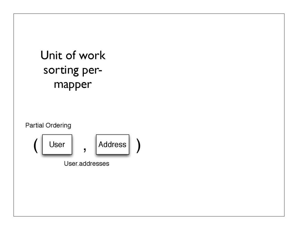 Unit of work sorting per- mapper ( , ) User Add...