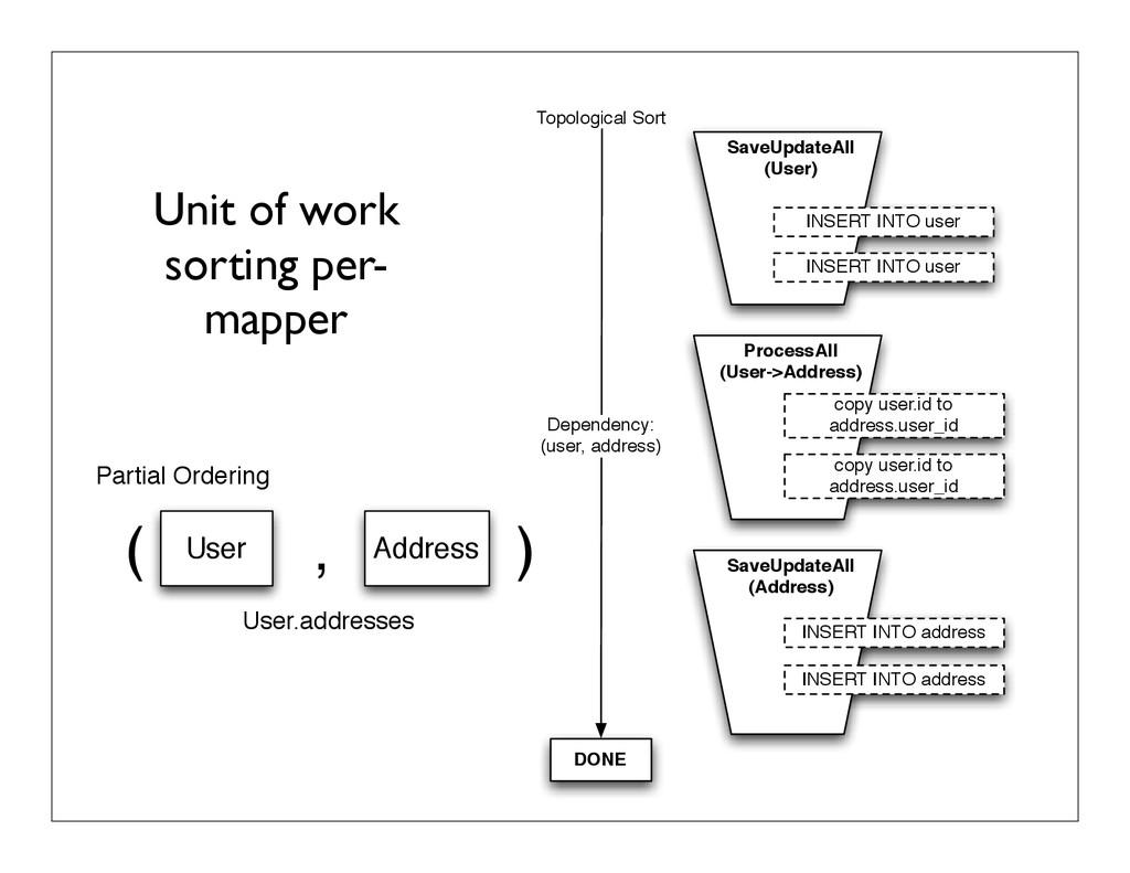 Unit of work sorting per- mapper SaveUpdateAll ...