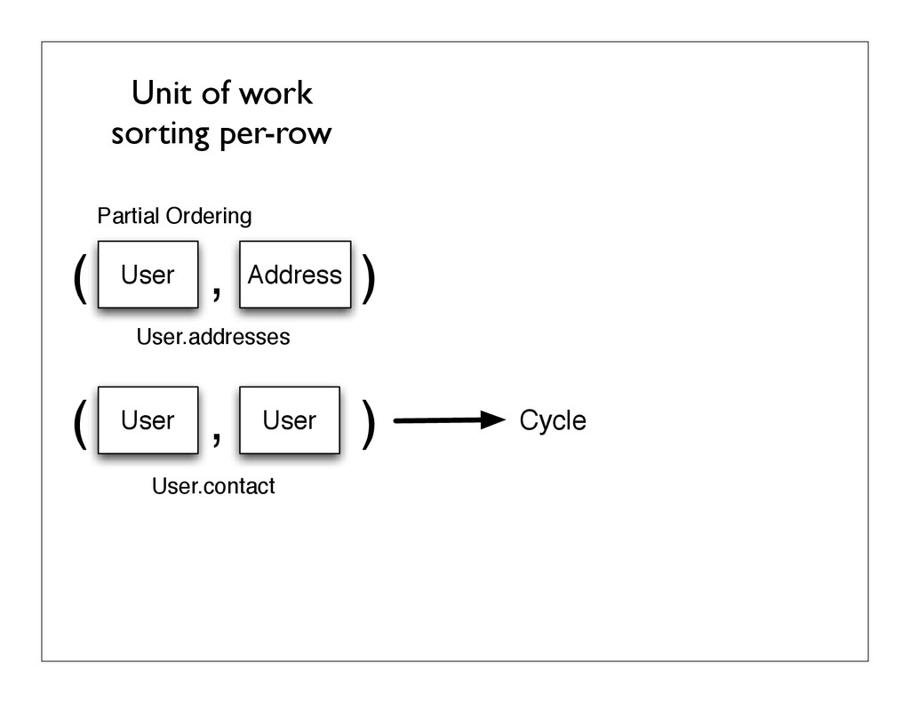 Unit of work sorting per-row ( , ) User Address...